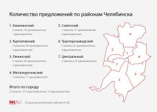 Жилая недвижимость Челябинска, стоимостью от 600 000 до 1 100 000 рублей
